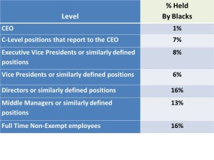 Not Advancing - Diversity MBA Stats